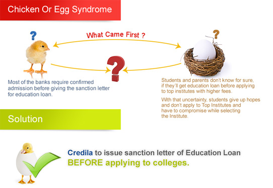 Loan sanction letter before admission